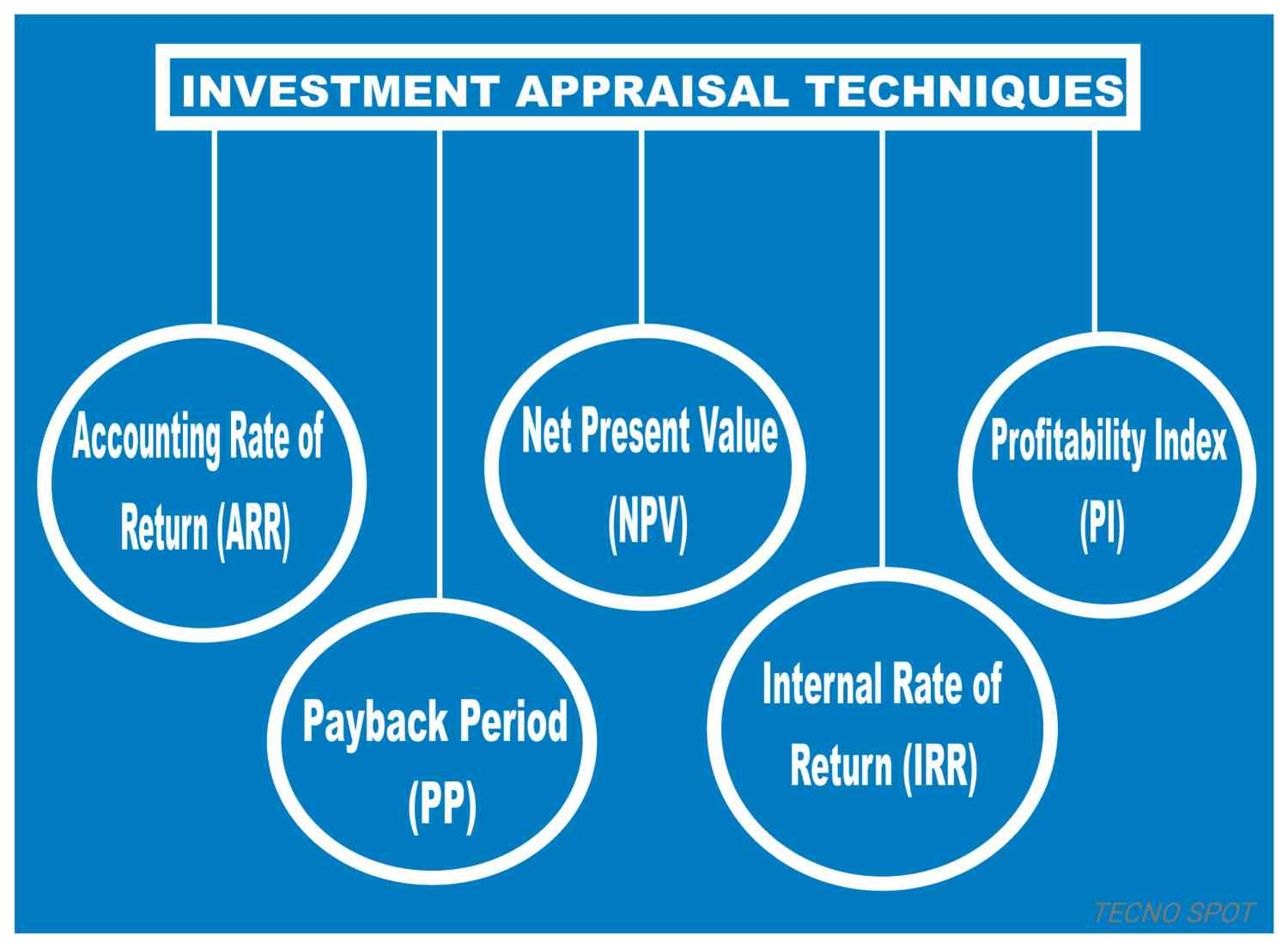 the misapplication of capital investment appraisal techniques And also minimize the effect of misinterpretation and misapplication of investment appraisal techniques these companies adopted the inflation adjusted discount rate and make use of wacc to recognize the company's cost of capital.